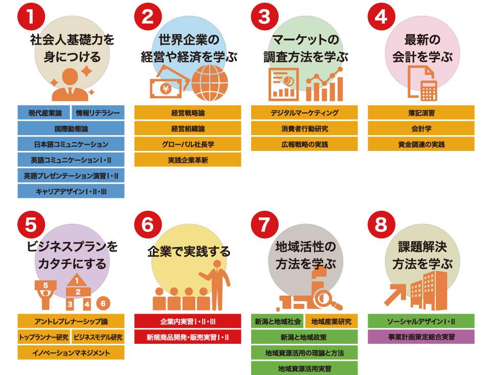 1社会人基礎力を身につける2世界企業の経営や経済を学ぶ3マーケットの調査方法を学ぶ4最新の会計を学ぶ5ビジネスプランをカタチにする6企業で実践する7地域活性の方法を学ぶ8課題解決方法を学ぶ
