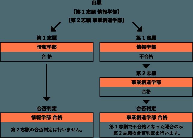 第2志願制度の活用例の図