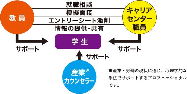 トリプルサポートの図